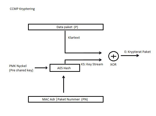 AES kryptering